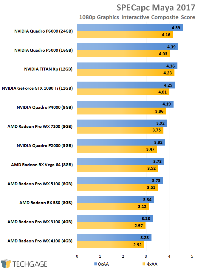 AMD Radeon Pro and NVIDIA Quadro Performance - SPECapc Maya 2017 (1080p)