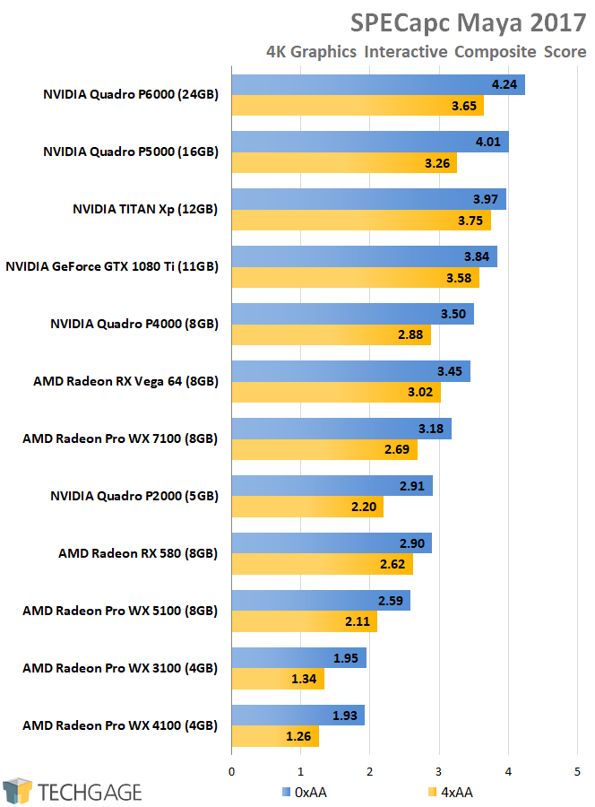 AMD Radeon Pro and NVIDIA Quadro Performance - SPECapc Maya 2017 (4K)