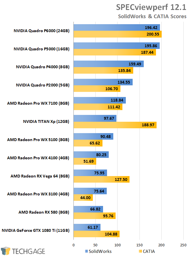AMD Radeon Pro and NVIDIA Quadro Performance - SPECviewperf CATIA & SolidWorks
