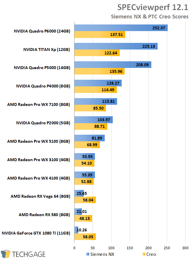 AMD Radeon Pro and NVIDIA Quadro Performance - SPECviewperf Creo & Siemens NX Scores