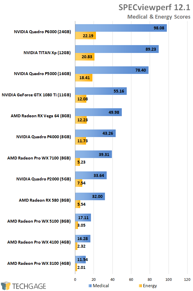 AMD Radeon Pro and NVIDIA Quadro Performance - SPECviewperf Energy & Medical Scores