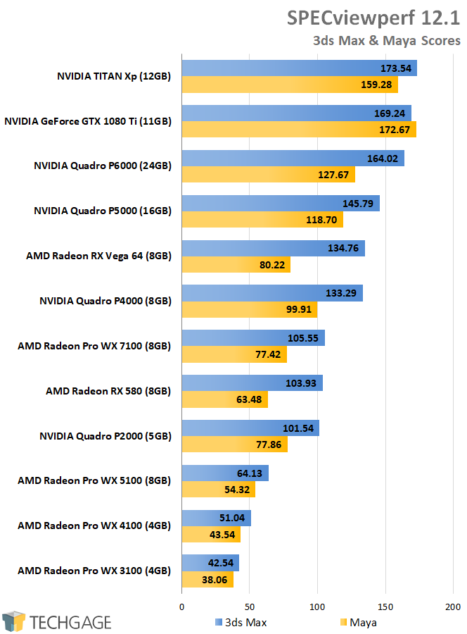 AMD Radeon Pro and NVIDIA Quadro Performance - SPECviewperf Rendering Scores