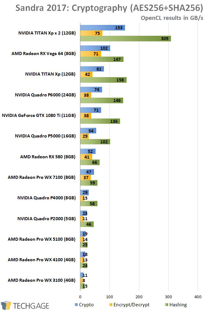 AMD Radeon Pro and NVIDIA Quadro Performance - Sandra 2017 Cryptography (High)