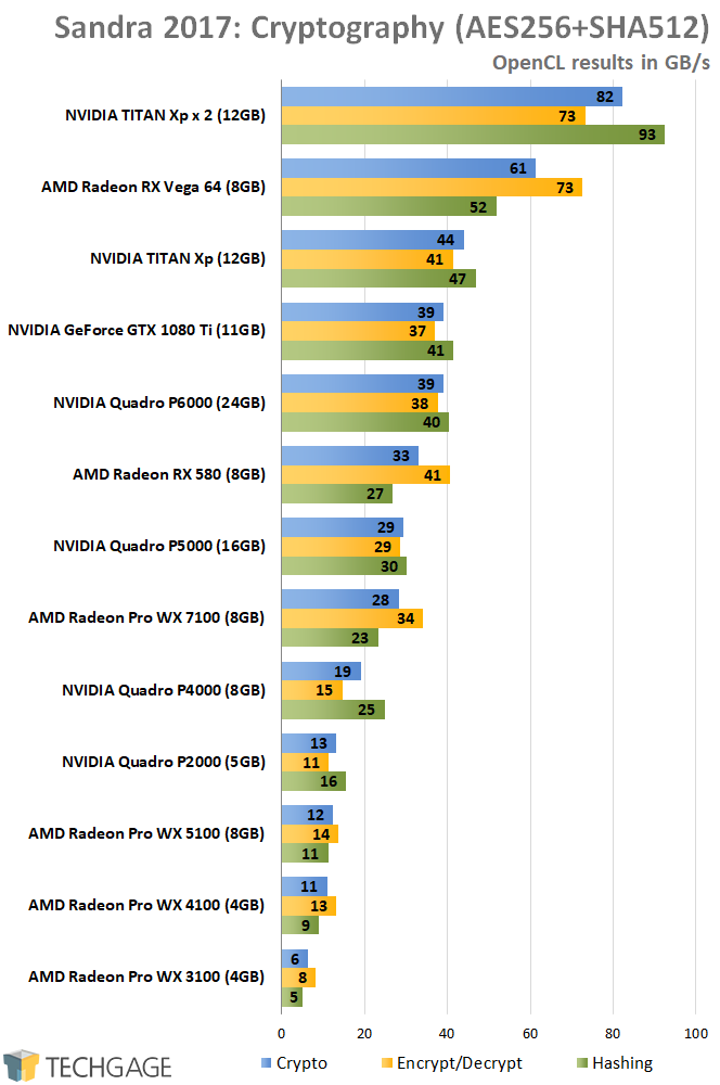 AMD Radeon Pro and NVIDIA Quadro Performance - Sandra 2017 Cryptography (Higher)