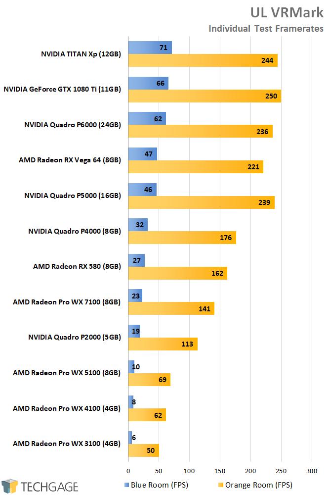 AMD Radeon Pro and NVIDIA Quadro Performance - UL 3DMark VRMark Framerates