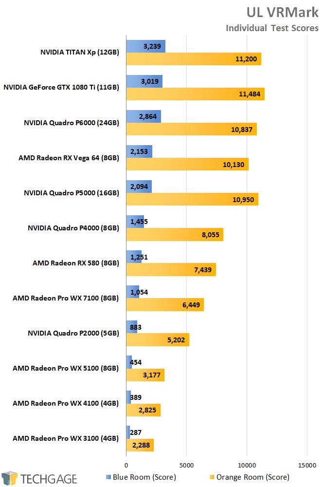 AMD Radeon Pro and NVIDIA Quadro Performance - UL 3DMark VRMark Scores