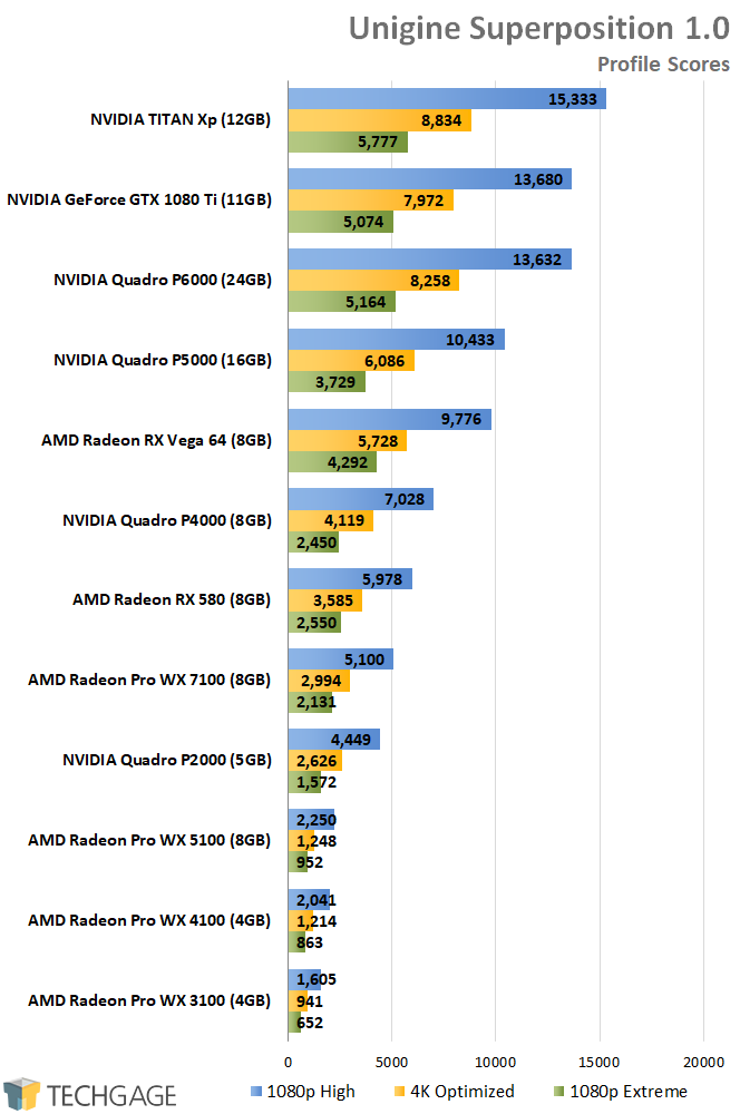 AMD Radeon Pro and NVIDIA Quadro Performance - Unigine Superposition (1080p, 4K)