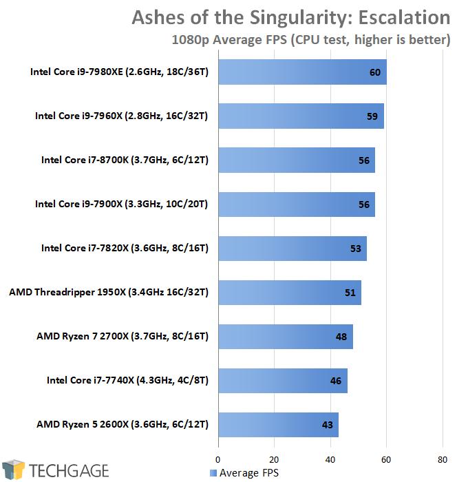 7Ghz Frame Rate Test Benchmark — ZwiftItaly