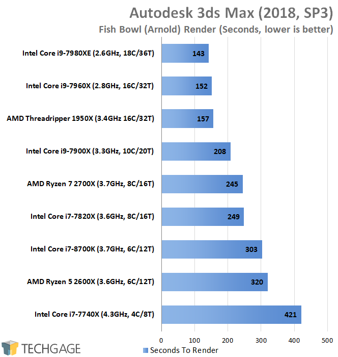 A Performance Review: AMD's Ryzen 5 2600X & Ryzen 7 2700X Processors