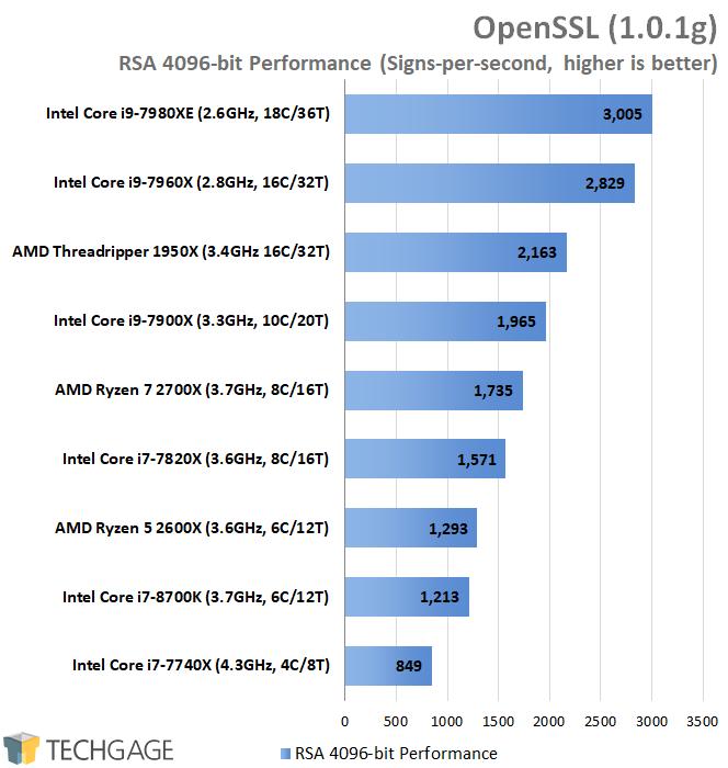 A Performance Review: AMD's Ryzen 5 2600X & Ryzen 7 2700X Processors