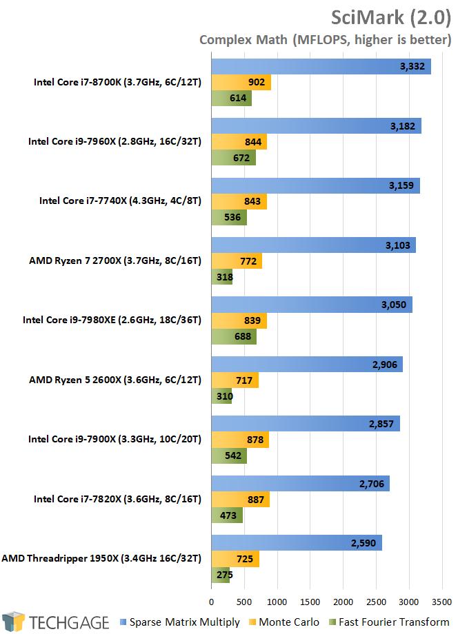 A Performance Review: AMD's Ryzen 5 2600X & Ryzen 7 2700X
