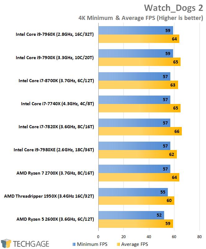 A Performance Review: AMD\'s Ryzen 5 2600X & Ryzen 7 2700X Processors ...