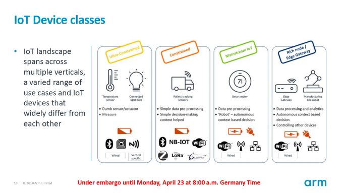 ARM Hannover Messe Press Deck IoT Device Classes