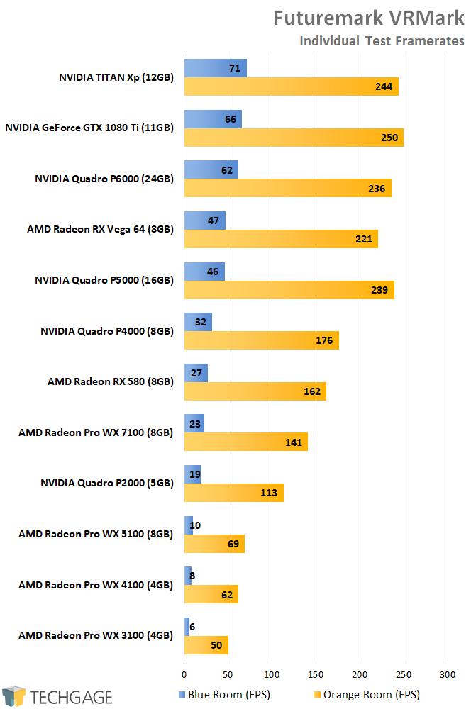 Radeon Pro vs  Quadro: A Fresh Look At Workstation GPU Performance