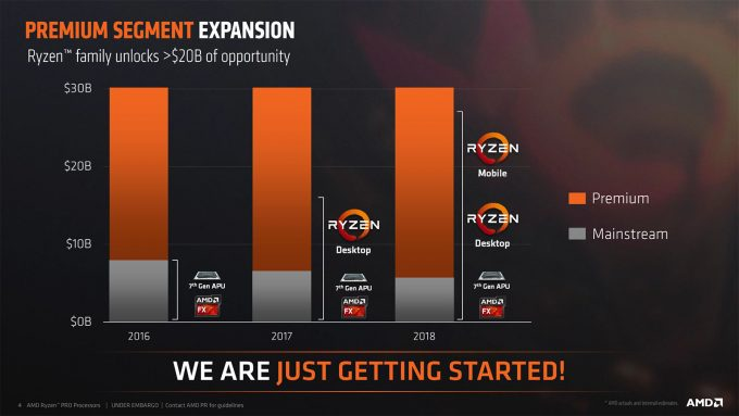 AMD Premium Segment Expansion