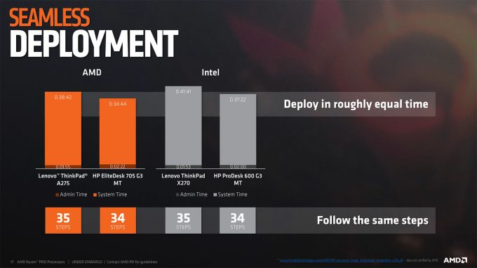 AMD Ryzen Pro - Seamless Deployment