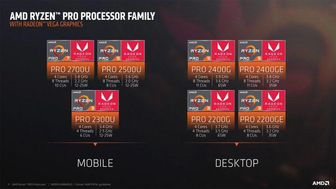 AMD Ryzen Pro Second-gen Lineup