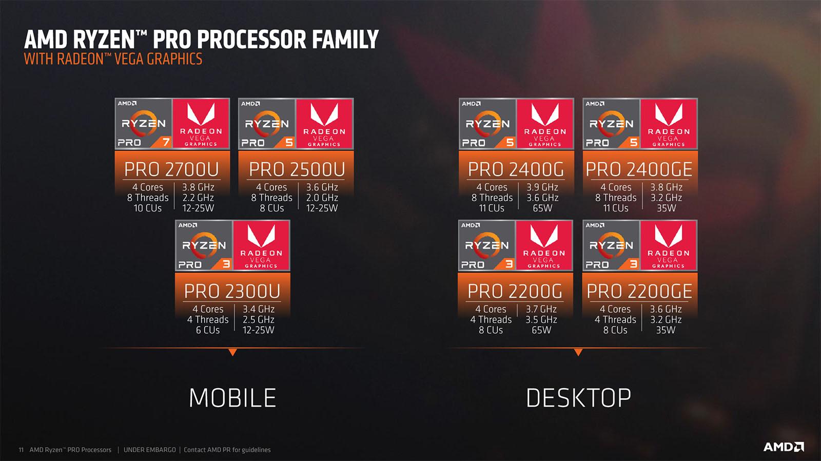 AMD Launches Ryzen Pro Desktop & Mobile CPUs, Talks Future Plans