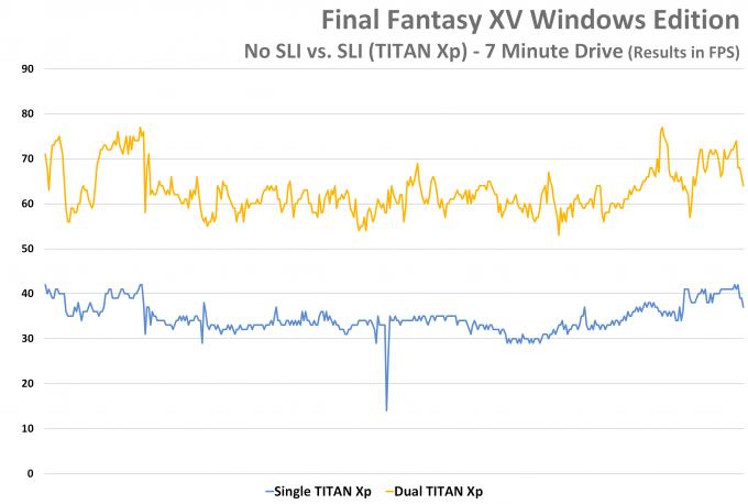 Final Fantasy XV Windows Edition - SLI vs No SLI - 7 Minute Drive