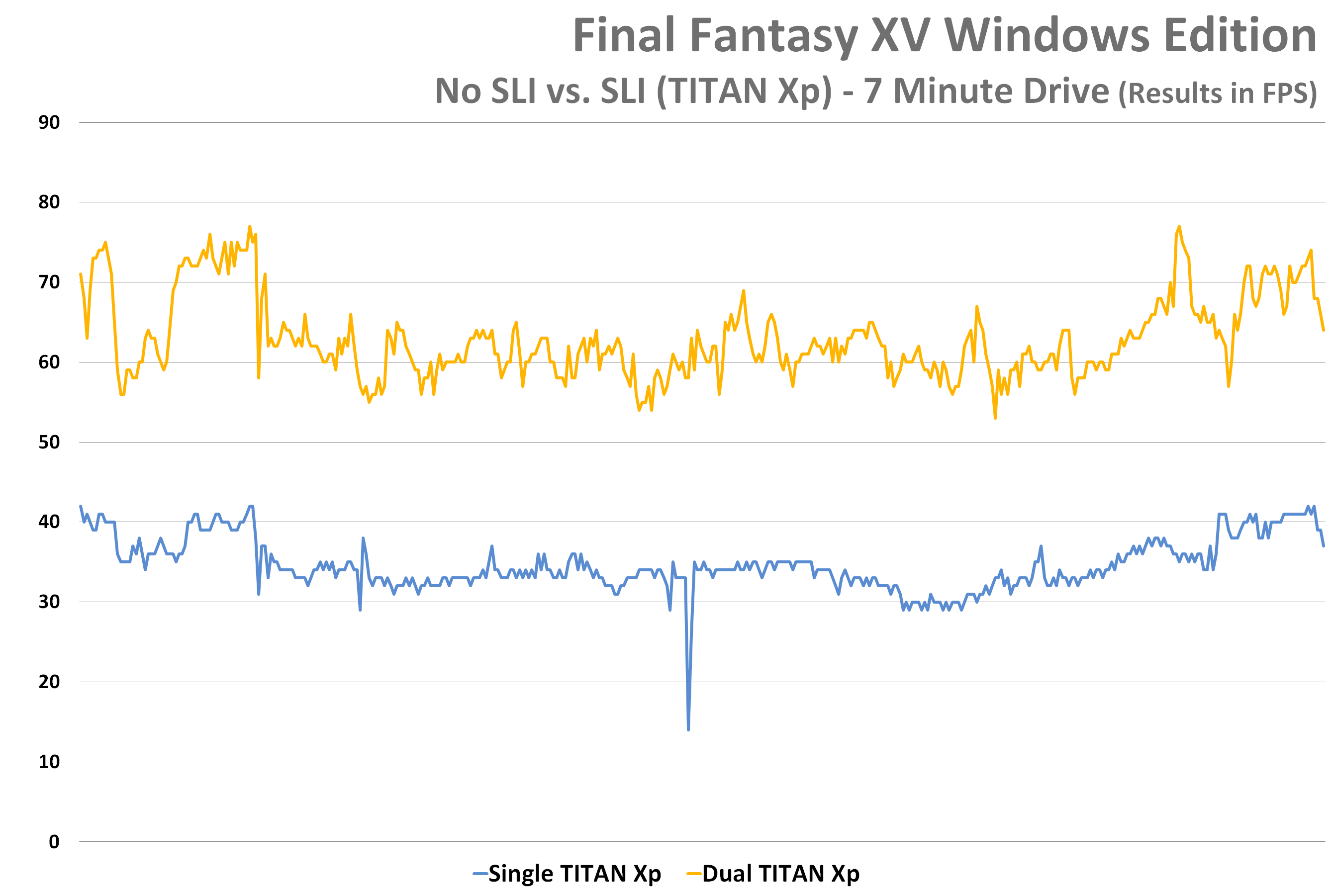 DIY NVIDIA SLI In Final Fantasy XV Windows Edition – Techgage