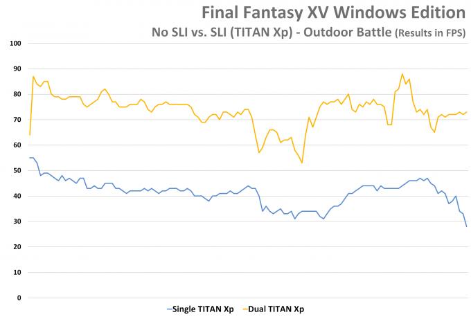 Final Fantasy XV Windows Edition - SLI vs No SLI - Fight Scene