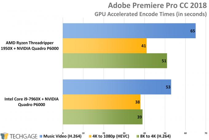 Adobe Premiere Pro CC 2018 - AMD vs Intel Workstation Performance