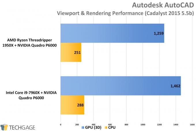 Cadalyst 2015 (Autodesk AutoCAD 2016) - AMD vs Intel Workstation Performance