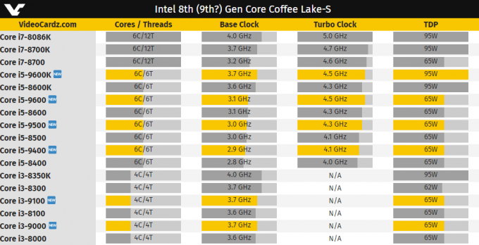 Intel 9000-series Tentative Lineup (VideoCardz)