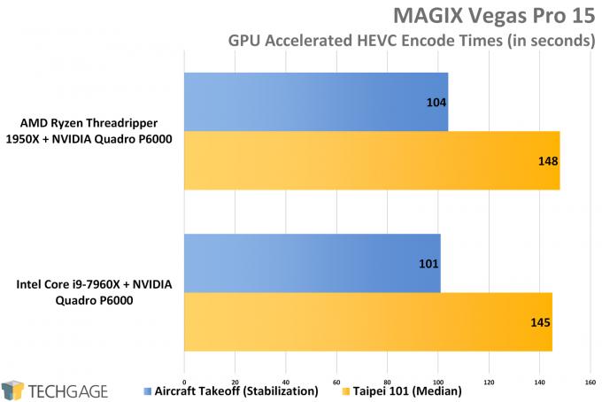 MAGIX Vegas - AMD vs Intel Workstation Performance