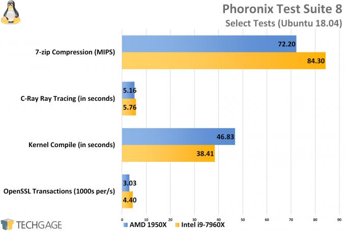 Phoronix Test Suite 8 (Linux) - AMD vs Intel Workstation Performance