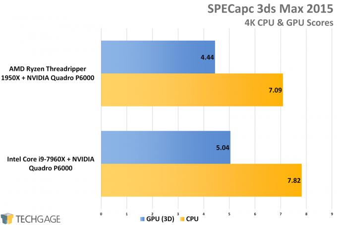 Battle of the Workstations: AMD Ryzen Threadripper vs Intel