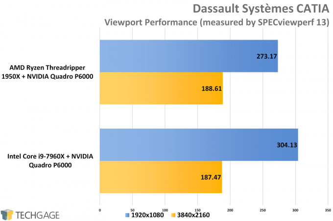 SPECviewperf 13 - AMD vs Intel Workstation CATIA Performance