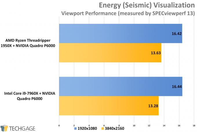 SPECviewperf 13 - AMD vs Intel Workstation Energy Performance