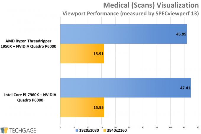 SPECviewperf 13 - AMD vs Intel Workstation Medical Performance