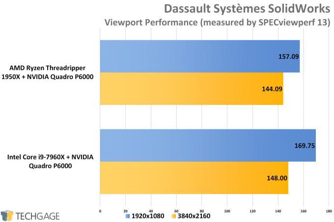 SPECviewperf 13 - AMD vs Intel Workstation SolidWorks Performance