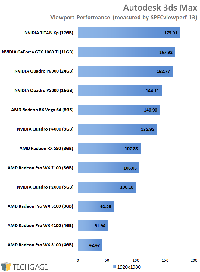 SPECviewperf 13 - AMD vs NVIDIA 3ds Max Performance