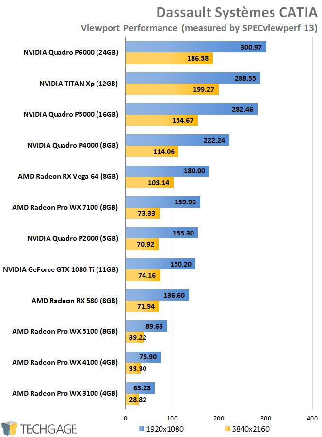 SPECviewperf 13 - AMD vs NVIDIA CATIA Performance