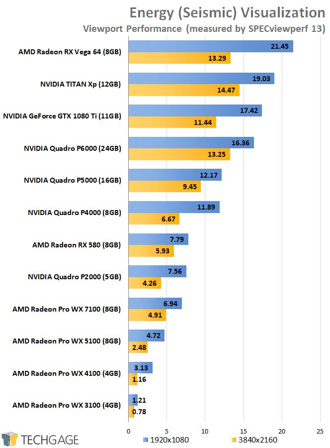 SPECviewperf 13 - AMD vs NVIDIA Energy Performance