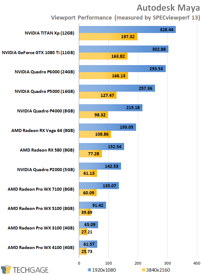 SPECviewperf 13 - AMD vs NVIDIA Maya Performance