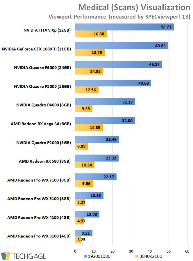 SPECviewperf 13 - AMD vs NVIDIA Medical Performance