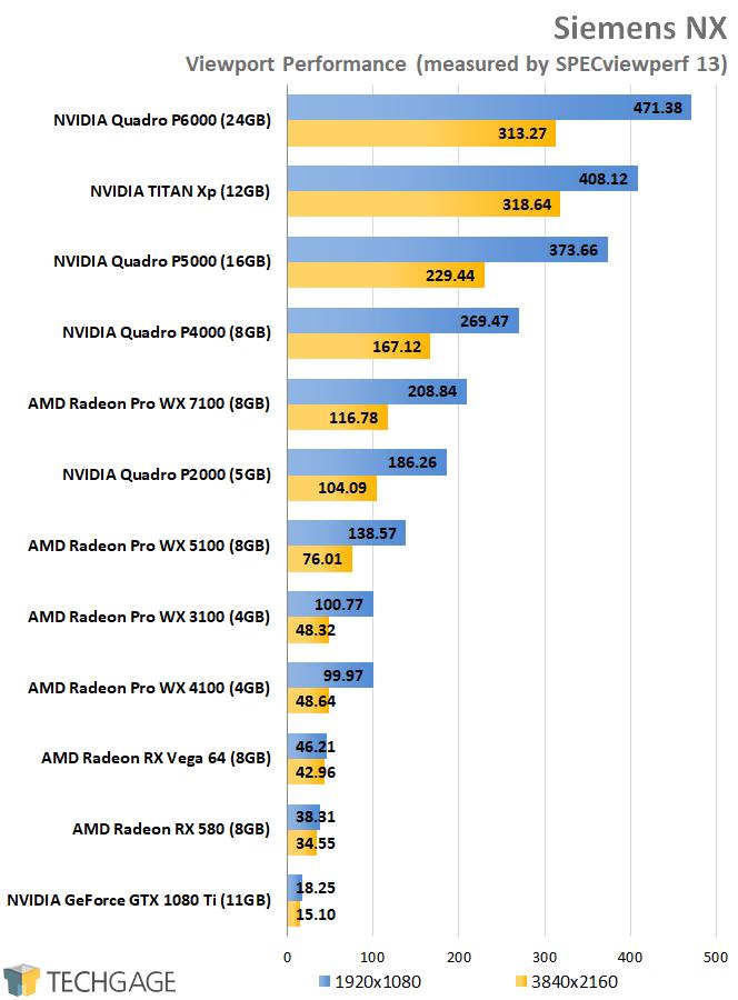SPECviewperf 13 - AMD vs NVIDIA Siemens NX Performance