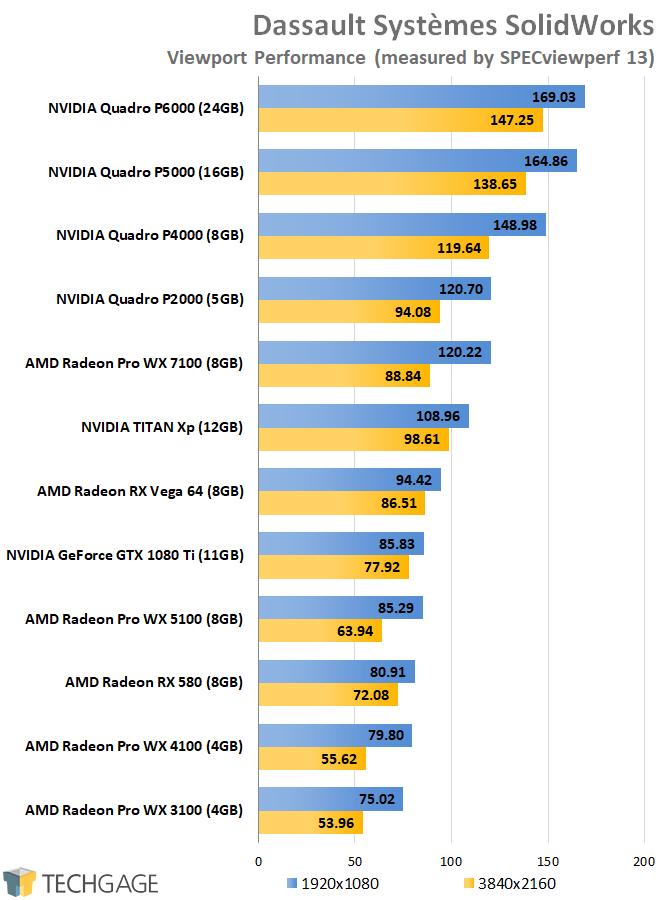 SPECviewperf 13 - AMD vs NVIDIA SolidWorks Performance