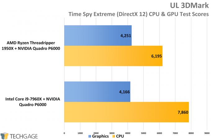 UL 3DMark Time Spy - AMD vs Intel Workstation Performance