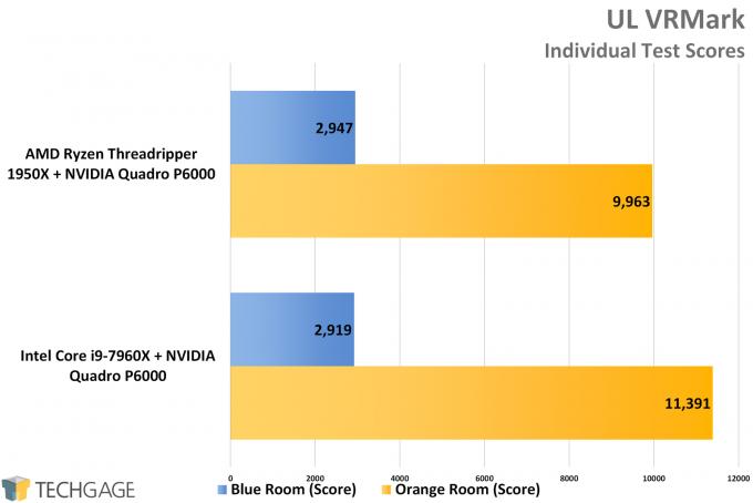 UL 3DMark VRMark Scores - AMD vs Intel Workstation Performance