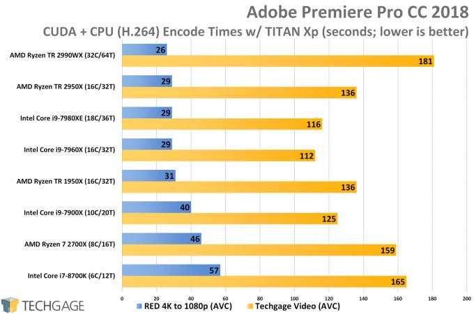 AMD Ryzen Threadripper 2950X & 2990WX Performance in Adobe Premiere Pro (CUDA AVC Encodes)