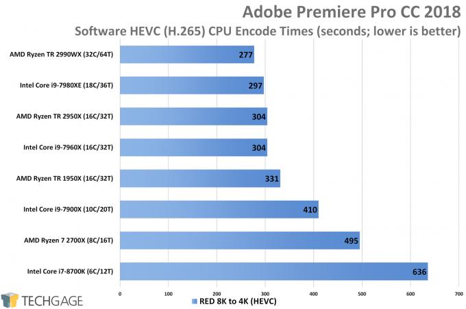 AMD Ryzen Threadripper 2950X & 2990WX Performance in Adobe Premiere Pro (Software HEVC Encode)