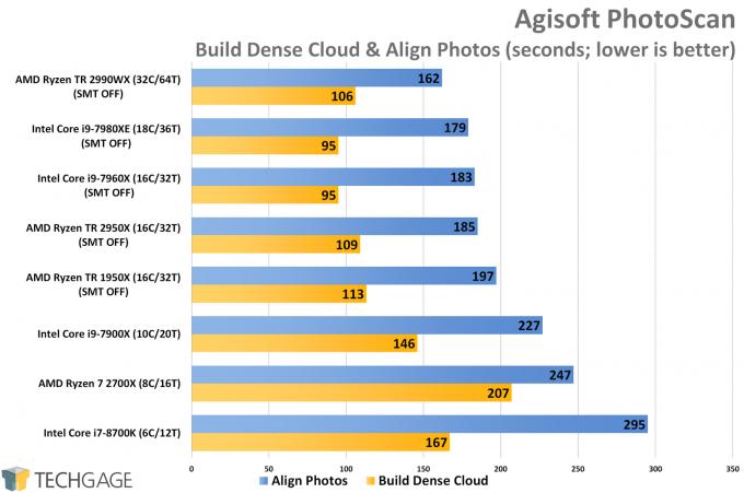AMD Ryzen Threadripper 2950X & 2990WX Performance in Agisoft PhotoScan