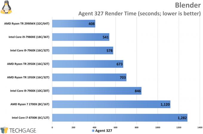AMD Ryzen Threadripper 2950X and 2990WX Performance in Blender (Linux)