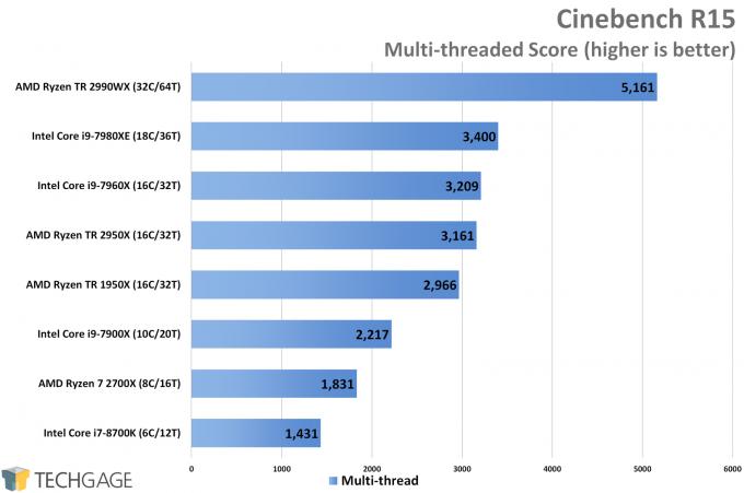 AMD Ryzen Threadripper 2950X & 2990WX Performance in Cinebench Multi-thread