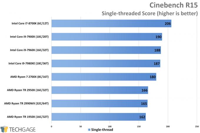AMD Ryzen Threadripper 2950X & 2990WX Performance in Cinebench Single-thread